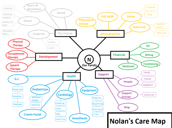 Nolans Care Map